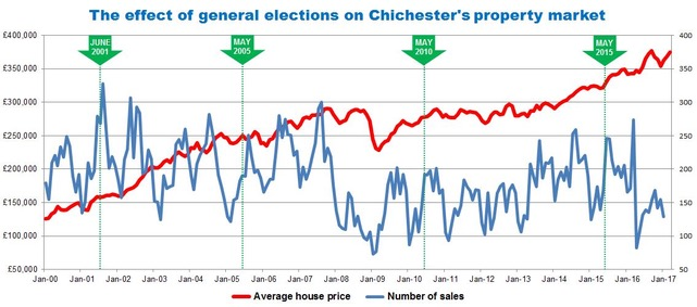 Election Chichester Property Graph