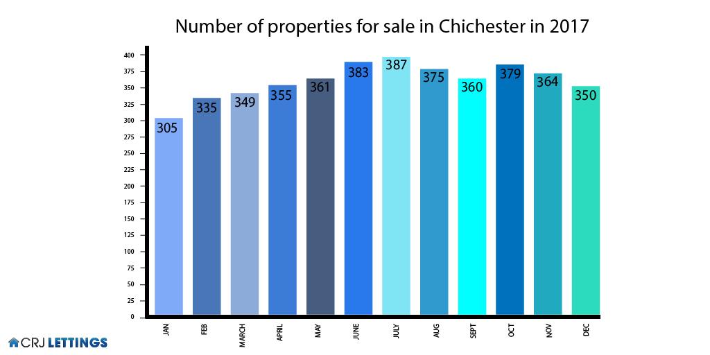 Property Figures