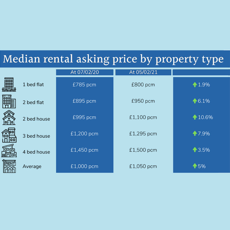 Rental Prices