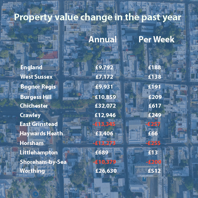 Property Value Change in the Last Year
