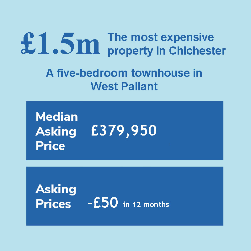 Most Expensive House In Chichester